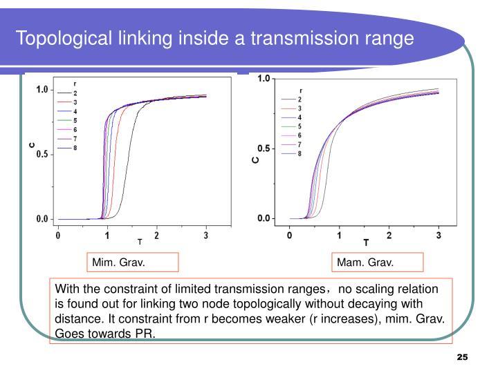 Topological linking inside a transmission range
