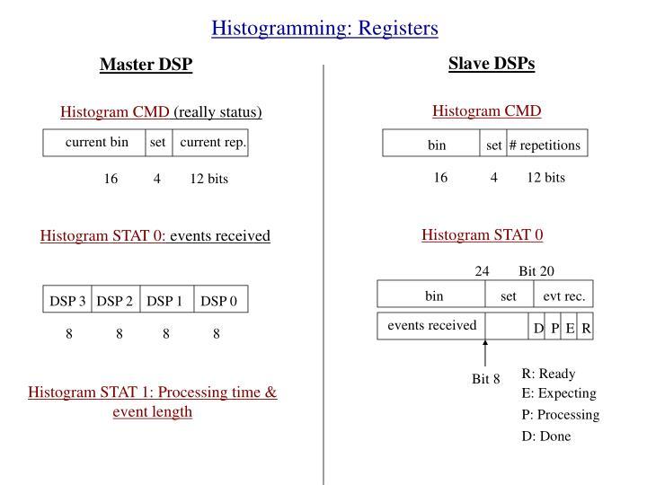 Histogramming: Registers