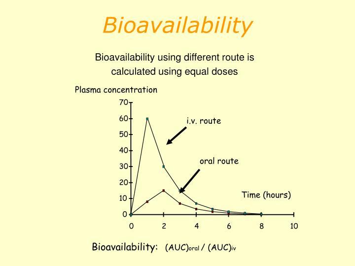 Bioavailability