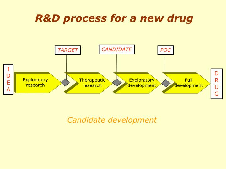 R&D process for a new drug