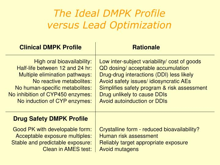 Clinical DMPK Profile