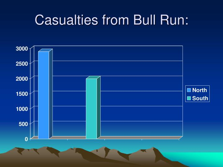 Casualties from Bull Run: