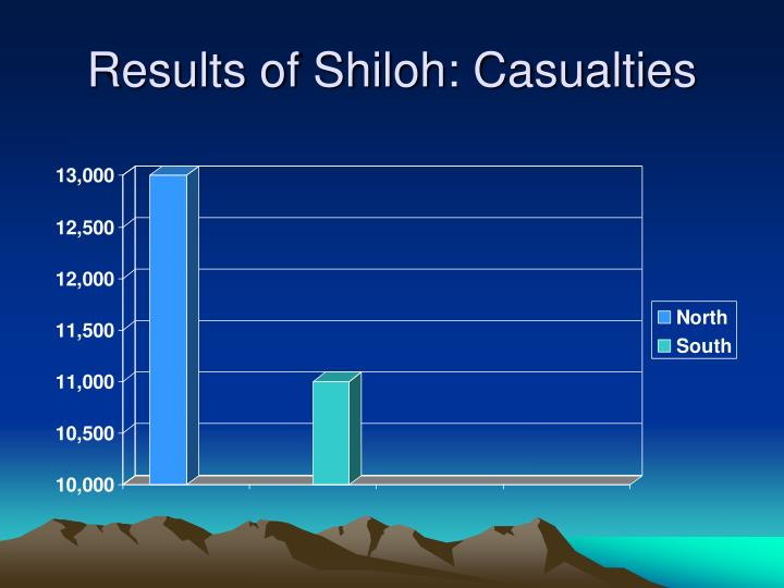 Results of Shiloh: Casualties