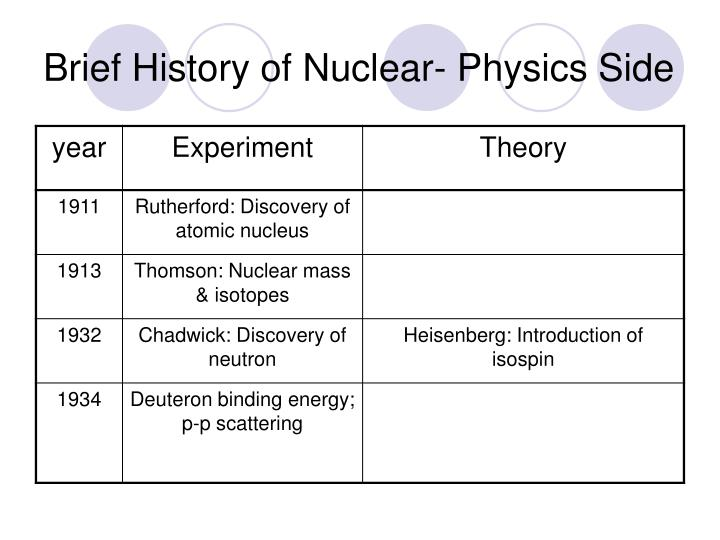 Brief History of Nuclear- Physics Side