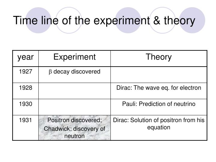 Time line of the experiment theory