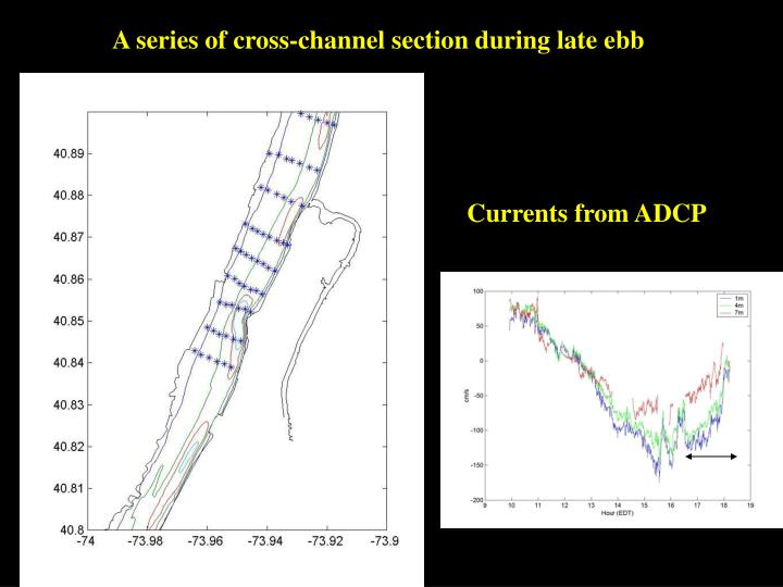 A series of cross-channel section during late ebb