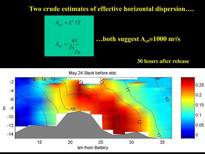 Two crude estimates of effective horizontal dispersion….