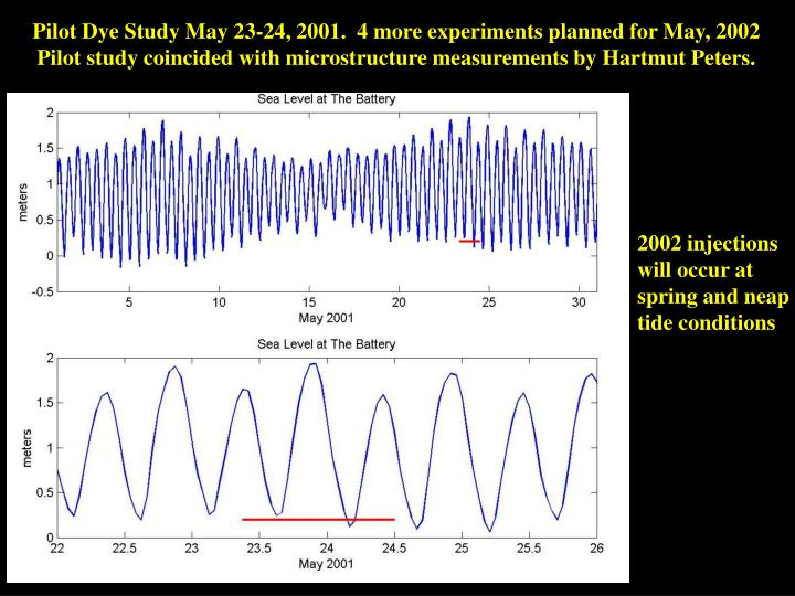 Pilot Dye Study May 23-24, 2001.  4 more experiments planned for May, 2002