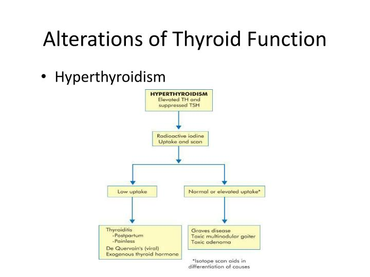 Alterations of Thyroid Function