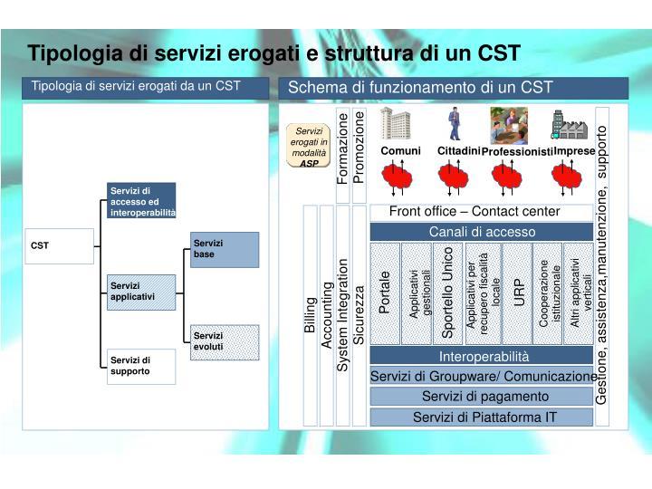 Tipologia di servizi erogati da un CST