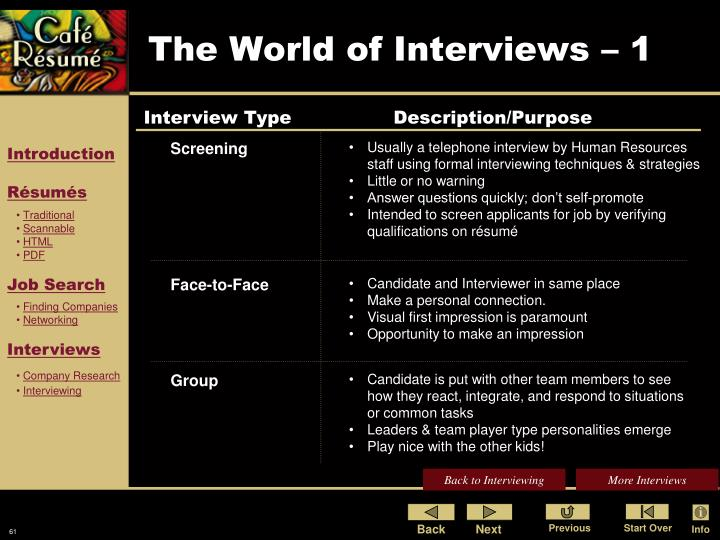 The World of Interviews – 1