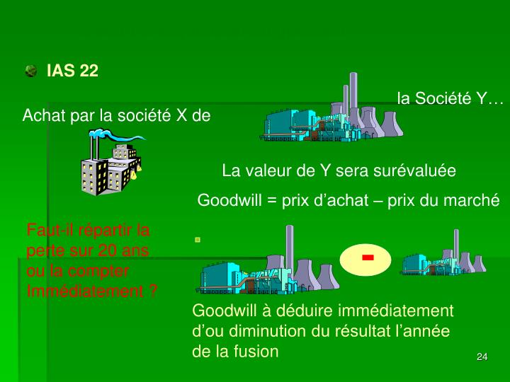 L'écart d'acquisition ou goodwill