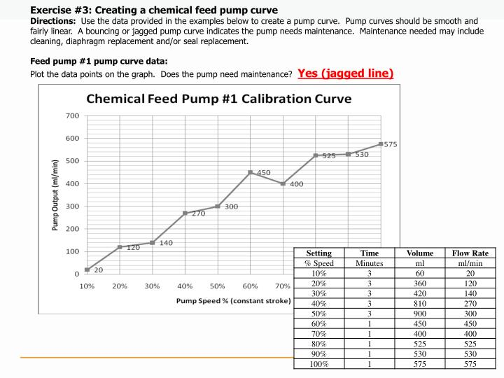 Exercise #3: Creating a chemical feed pump curve