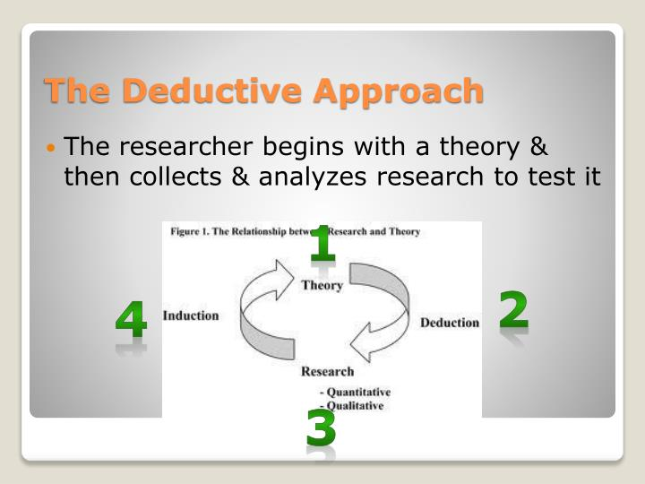 The researcher begins with a theory & then collects & analyzes research to test it