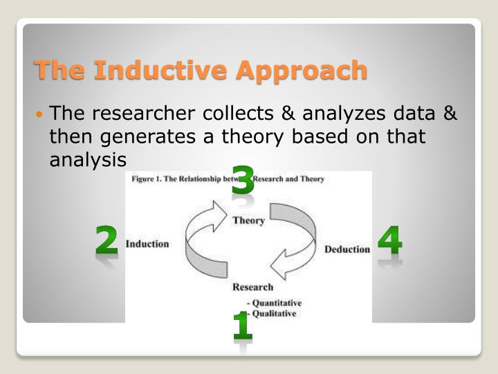 The researcher collects & analyzes data & then generates a theory based on that analysis