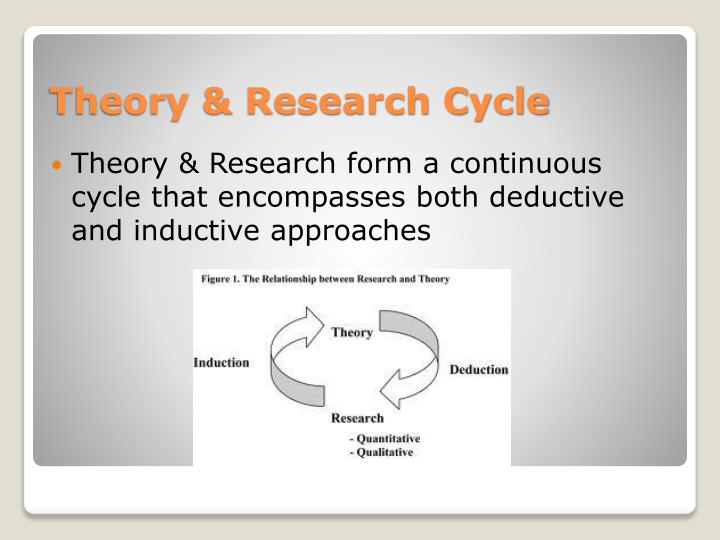 Theory & Research form a continuous cycle that encompasses both deductive and inductive approaches