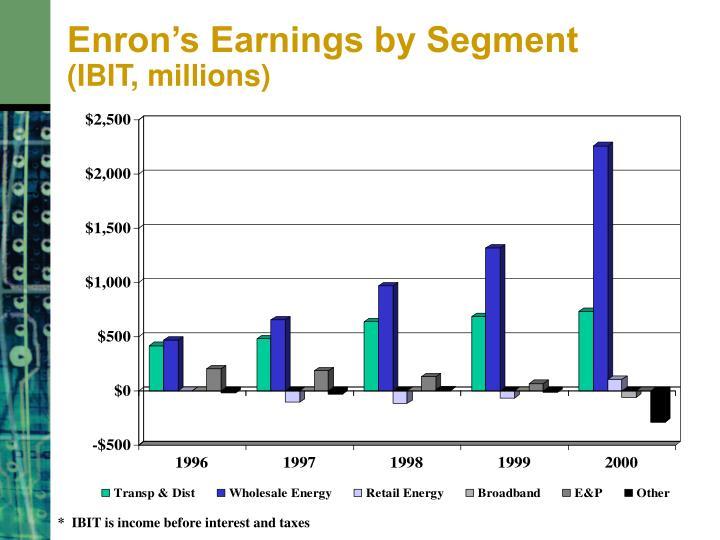 Enron's Earnings by Segment