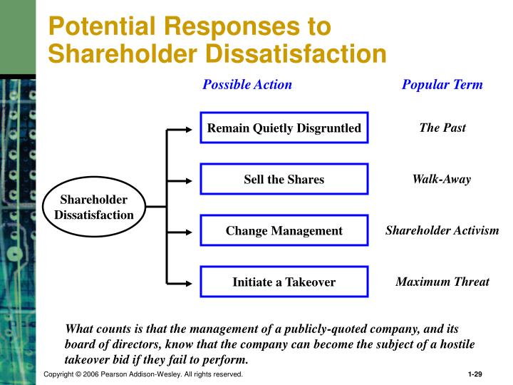 Potential Responses to Shareholder Dissatisfaction