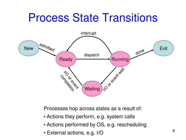 Process State Transitions