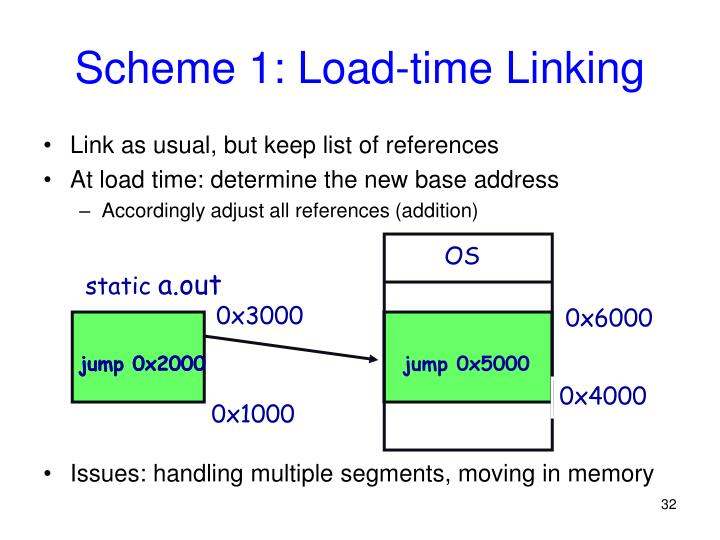 Scheme 1: Load-time Linking