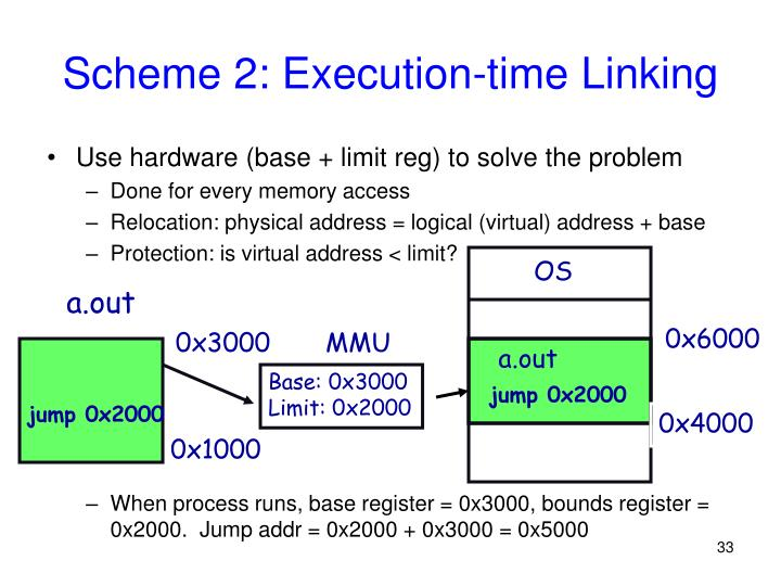 Scheme 2: Execution-time Linking