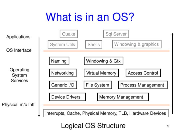 What is in an OS?