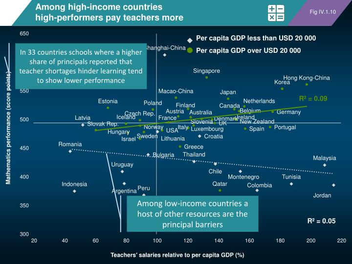 Among high-income countries