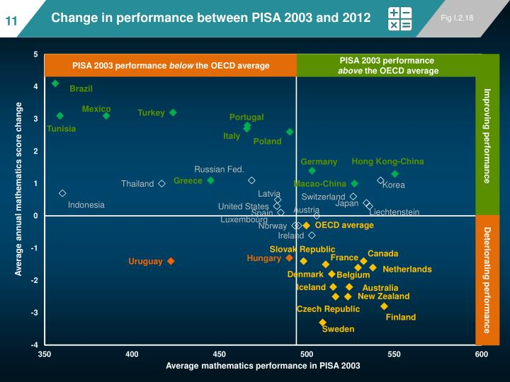 Change in performance between PISA 2003 and 2012