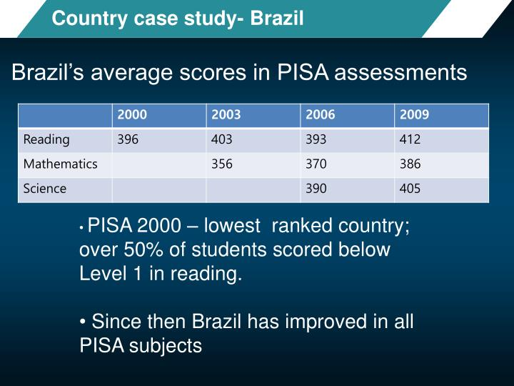 Country case study- Brazil