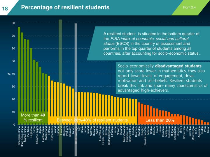 Percentage of resilient students