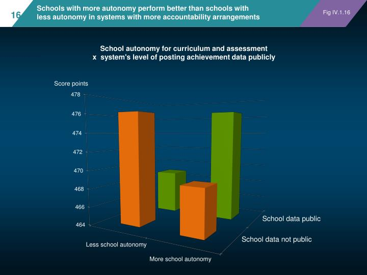 Schools with more autonomy perform better than schools with