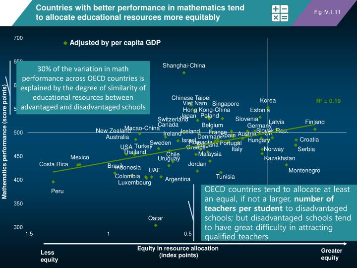 Countries with better performance in mathematics tend to allocate educational