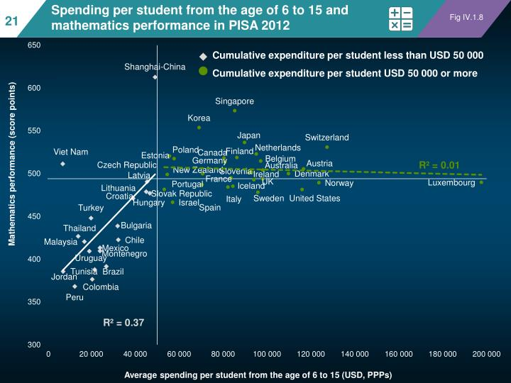 Spending per student from the age of 6 to 15 and mathematics performance in PISA 2012