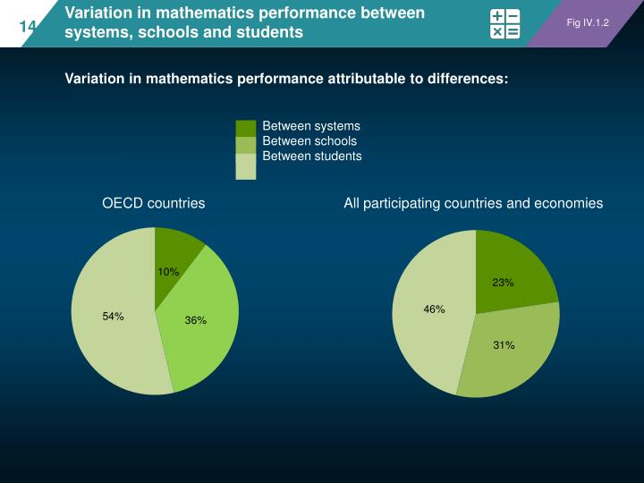 Variation in mathematics performance between systems, schools and students