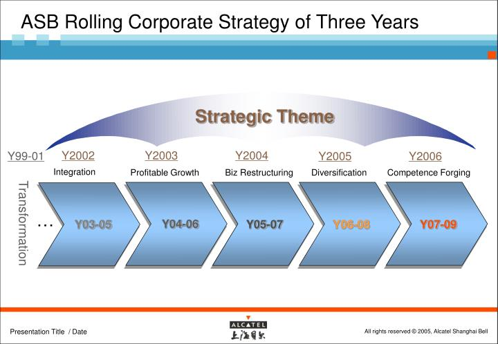 ASB Rolling Corporate Strategy of Three Years