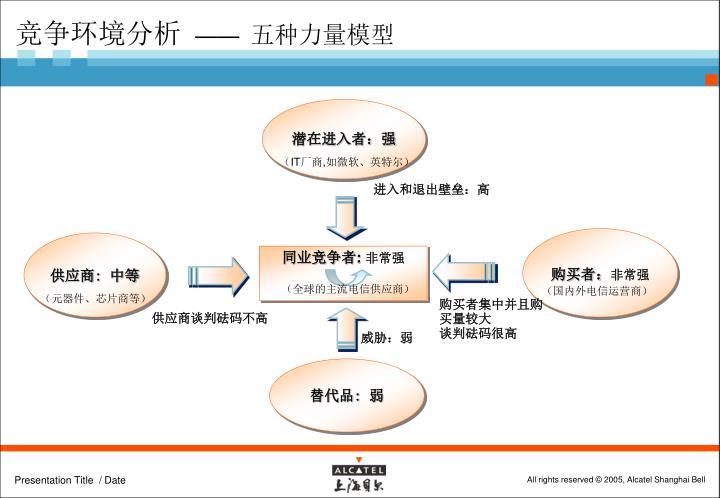 竞争环境分析