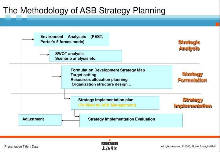 The Methodology of ASB Strategy Planning