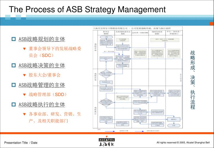 The Process of ASB Strategy Management