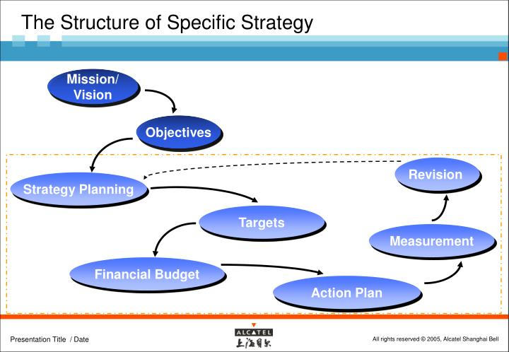 The Structure of Specific Strategy