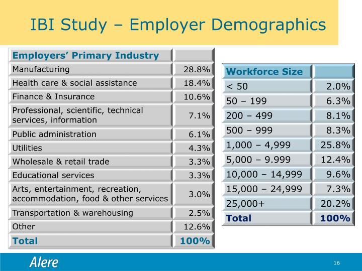 IBI Study – Employer Demographics