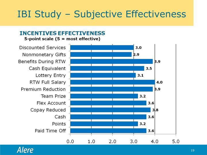 IBI Study – Subjective Effectiveness