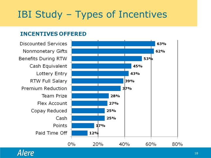 IBI Study – Types of Incentives