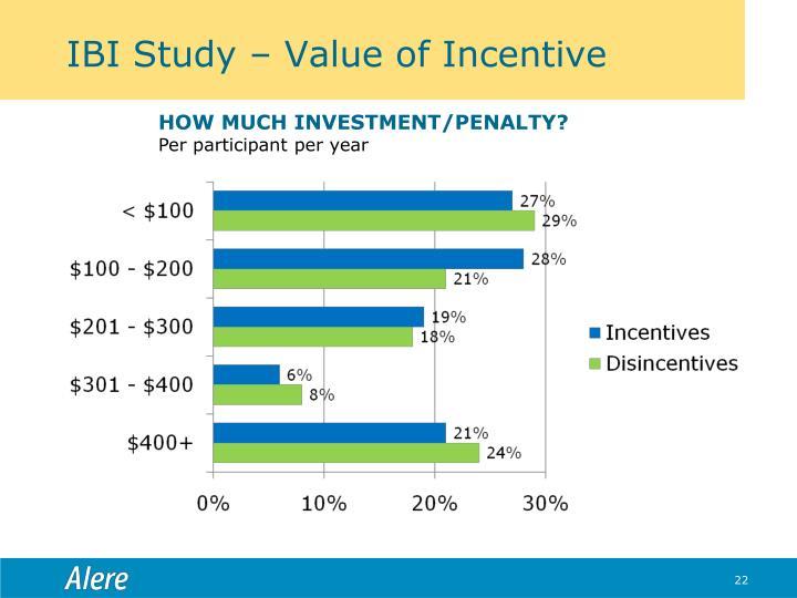 IBI Study – Value of Incentive
