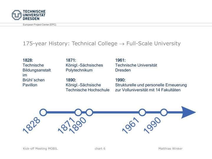 175-year History: Technical College  Full-Scale University