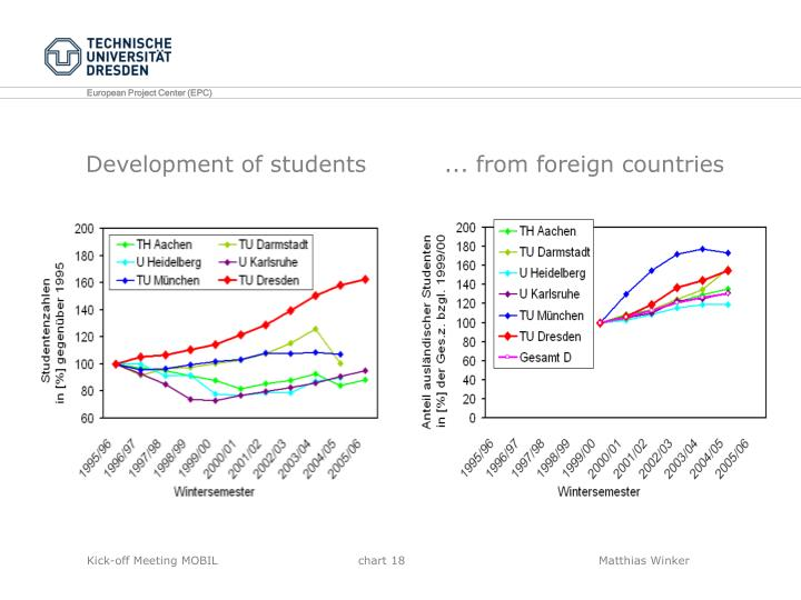 Development of students          ... from foreign countries