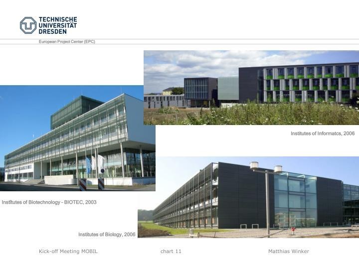 Institutes of Informatcs, 2006
