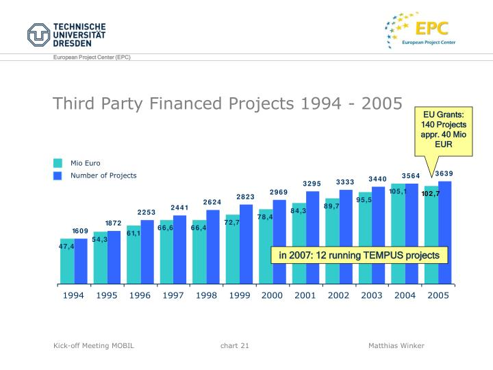 Third Party Financed Projects 1994 - 2005