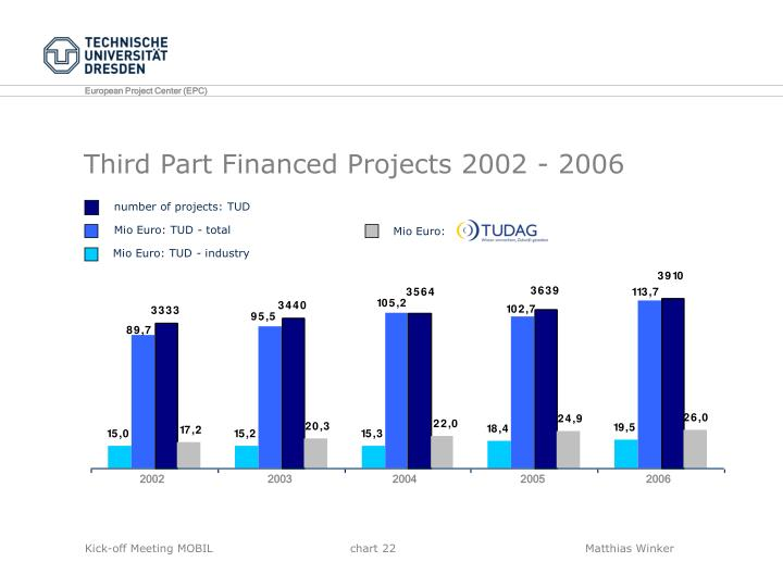 Third Part Financed Projects 2002 - 2006