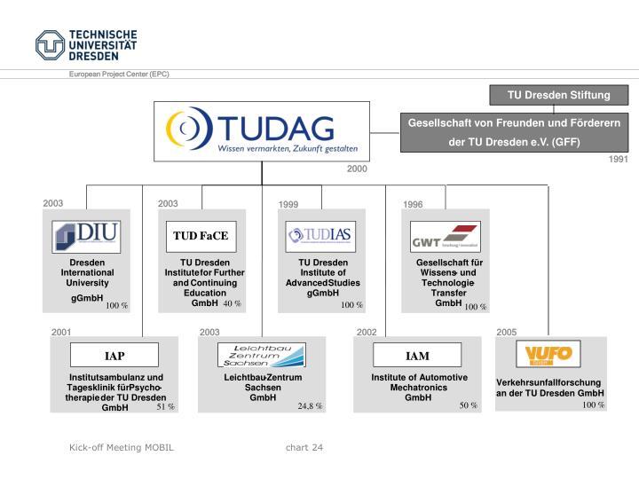 TU Dresden Stiftung