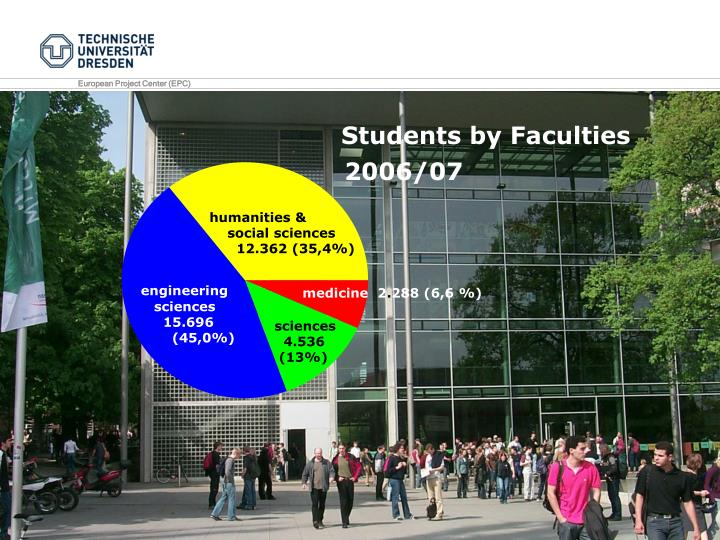 Students by Faculties